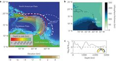 Tectonic setting of the Caribbean and 3D Earth model.