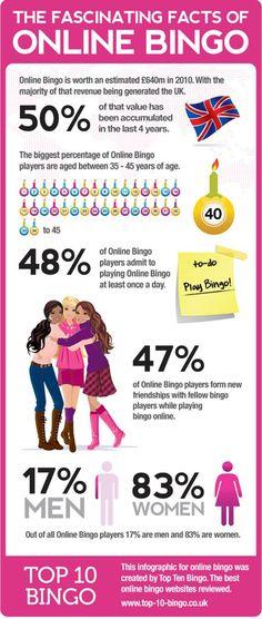 Online Bingo - a snapshot