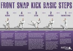 Basic steps to perform a taekwondo style front snap kick. Poster size available free. From MARTiAL YOU!
