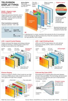 Television Display Types. How it works for OLED, LCD, LED, Plasma and CRT TVs via Reuters - April 2012