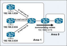 For big networks in the internet what we need is a network path which is shorter and best. OSPF is a routing protocol which enables data p. Computer Technology, Educational Technology, Computer Science, Networking Basics, Cisco Networking, Education Information, Information Technology, Osi Model, Routing And Switching