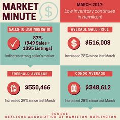 RAHB reports March set another monthly record for sales! However, the number of new listings still remains low.  In this fast-paced and competitive market, your best ally is a Realtor, who can offer advice and help you navigate the process!  Check out my