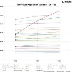 Vancouver Population Statistics - http://triforce-media.com/2013/08/vancouver-population-statistics/