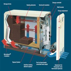 If you have a broken storage heater in Dublin call our RECI electricians today for a 24 hr storage heater repair or replacement with low set prices Cheap Electricity, Solar Energy Projects, Heating Element, Wall Brackets, Radiators, Solar System, Insulation, Dublin, Storage