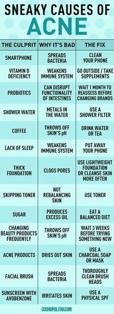 celular espalha as bactérias/limpe sempre seu celular.falta de vitamina D/tome vitaminas.Chuveiro quente/use água morna ou fria .café /beba água ou chá .Não dormir/dormir cedo.poros grandes/usar hidratante mais leve ou fazer limpeza de pele .Pular toner /sempre usar toner regulariza a pele.Açúcar/produz óleo em excesso ,faça uma dieta balanceada .Esperar 3 meses antes de mudar de cosmético.Produtos para acne resseca a pele/usar sabonete vegetal ou máscaras.Pincéis/lavar sempre.