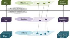 http://felixbodmer.azurewebsites.net/Methodology/ITSM/Content%20(hidden)/ITSM%20Service%20Architecture%20-%20IT%20Services.png