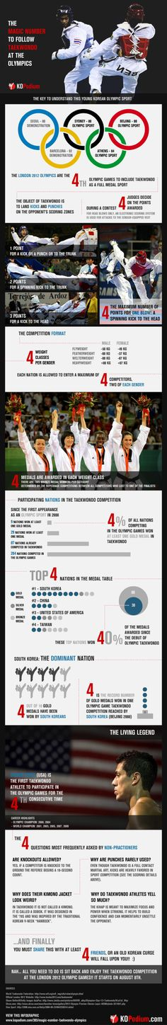 Taekwondo is a Korean martial art and was recognized as an Olympic sport in the year 2000. Today, taekwondo is practiced in over 200 countries! Be sure to keep your eyes out for some taekwondo action in the next Olympic games! [#Infographic]