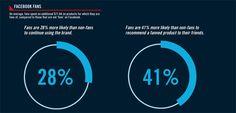 http://socialmediachimps.com/2012/roi-infographic-costs-benefits-social-media-campaigns/
