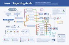 ¿Qué pasa cuando denuncias contenido en Facebook? – Infografía