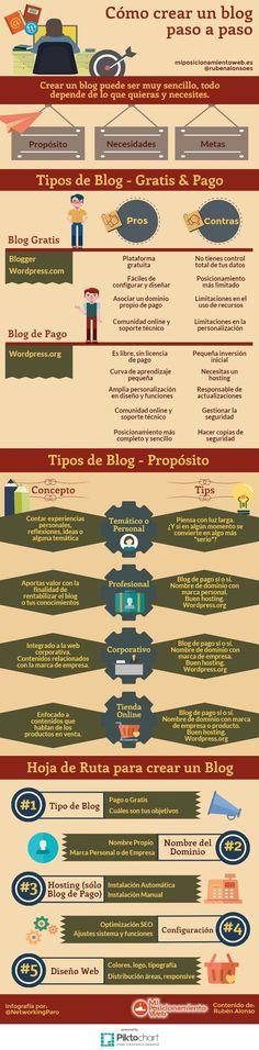Infografía con todo lo que debemos saber para crear un blog paso a paso (gratis o de pago), así como las cuestiones a analizar antes de su creación.