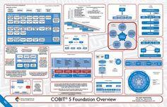 COBIT 5 Visão Geral, Curso, Treinamento Cobit e Certificações http://www.trainning.com.br/cursos-ti-itil-cobit?v=PIN