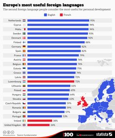 Europe's most useful languages. Re-pinned by #Europass
