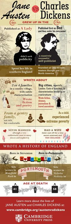 Jane Austen vs Charles Dickens - who has left the greatest legacy? #infographic