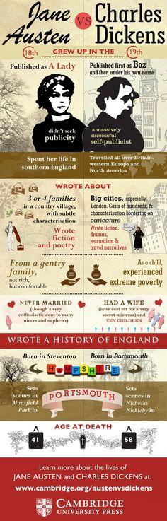 Austen y Dickens