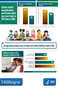 Asthma attacks have gone down, but there are still too many. Healthcare providers, schools, and parents can work together to help keep asthma under control in children. Learn more in CDC's new Vital Signs report. School Health, Kids Health, School Nurse Office, Natural Asthma Remedies, Bronchitis Remedies, Childhood Asthma, Asthma Relief, Vital Signs, Health And Safety