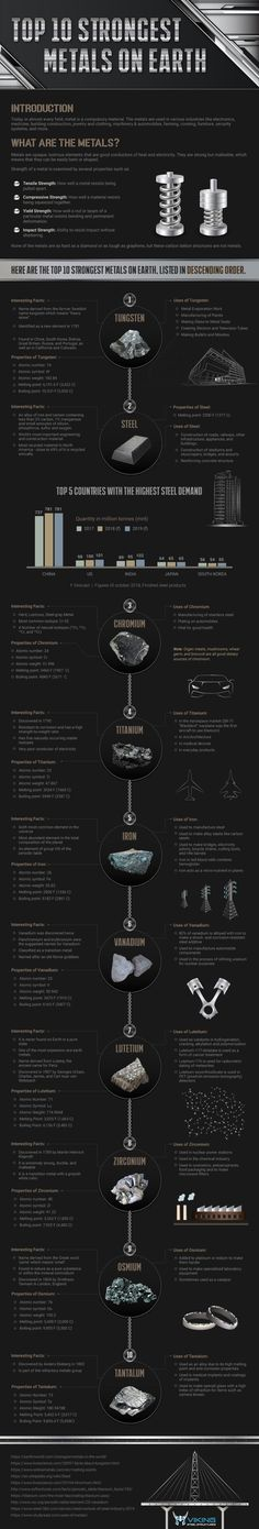 Prove Your Metal: Top 10 Strongest Metals on Earth - Visual Capitalist Infographic Website, The Blue Planet, Green Technology, University Of Toronto, Mind Blown, Metals, How To Find Out