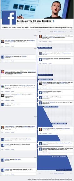 Facebook: The 10 Year Timeline   #Infographic #Facebook #SocialMedia