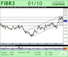 FIBRIA - FIBR3 - 01/10/2012 #FIBR3 #analises #bovespa