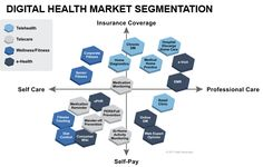 Digital Health Market Segmentation