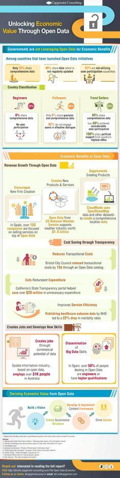 La economía de los datos abiertos, por @CamgeminiConsul #SMCMX #opendata #opengov