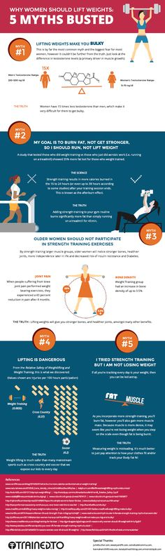 Why Women Should Lift #fitness