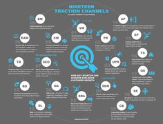 19 Traction Channels for startups. TRACTION How Any Startup Can Achieve Explosive Customer Growth GABRIEL WEINBERG and JUSTIN MARES