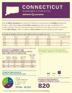 Connecticut Chapter | Alzheimer's Association-2013 CT Facts and Figures