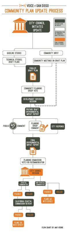 Community Plan Process