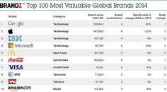 In a report commissioned by WPP's BrandZ, a list of the 100 most valuable brands has been released. Right there in the top five are four tech brands that have managed to dominate the list.  itsagadget.com