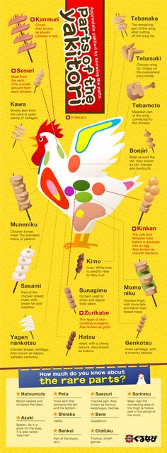 Yakitori (焼き鳥 Grilled Chicken) is a Japanese dish consisting of small pieces of chicken skewered and grilled. Help you understand the parts of the chicken through the visual.