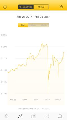 The latest Bitcoin Price Index is 1,188.77 USD http://www.coindesk.com/price/ via @CoinDesk App