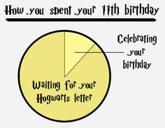 Charts for Harry Potter geeks
