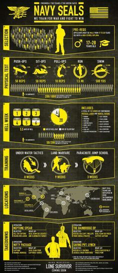 What does it take to be a Navy SEAL? ‪#‎LoneSurvivor‬ ‪#‎SEAL‬ ‪#‎Infographic‬