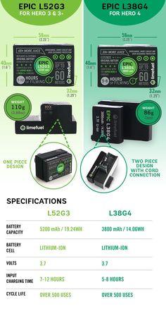 GoPro Hero 4, 3/3+ Extended Battery Pack- Limefuel Epic by Limefuel — Kickstarter
