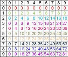 D fi tables de multiplication enfants pinterest - Apprendre les tables de multiplication facilement ...
