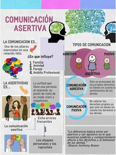 Autoayuda y Superacion Personal Social Work, Social Skills, Assertiveness, Psychology Facts, Color Psychology, Psychology Clinic, Marketing, Communication Skills, Emotional Intelligence