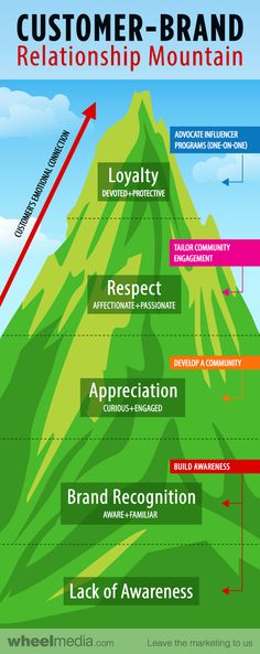 Infographic: Climbing the Customer-Brand Relationship Mountain - Detroit Existing Customer, The Marketing, Loyalty, Detroit, Storytelling, Branding, Relationship, Graphic Design, Infographics