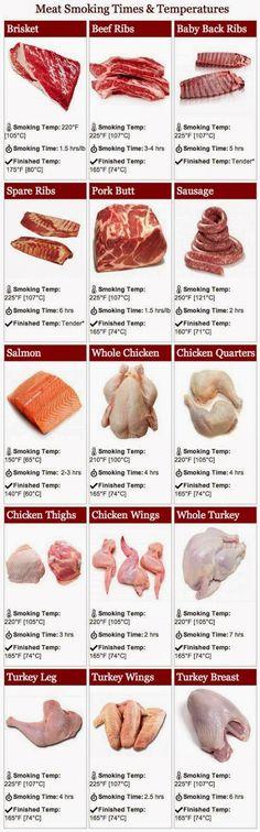 Meat Smoking Times -