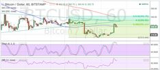 Bitcoin Price Technical Analysis for – Bears Bitcoin Price, Technical Analysis, Bears, Bear