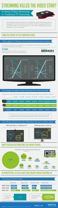 Streaming really is the death of video / DVD etc ! #infographic to show how!