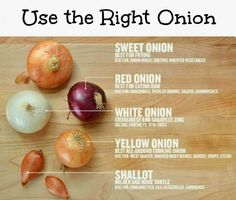 WHAT KIND OF ONION TO USE⁑ sweet onion: best for frying. red onion: best for eating raw. fellow onion: best all-around cooking onion. shallot: milder & more subtle. Cooking Onions, Cooking 101, Cooking Recipes, Healthy Recipes, Cooking Hacks, Cooking Classes, Cooking Turkey, Cooking Light, Cooking Videos