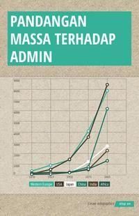 Infographic:  DATA ADMIN KICT -