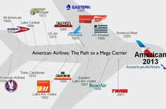 American Airlines merger has a lot of history... can't quite figure Easter Airlines in the scheme but the rest is interesting to detail.