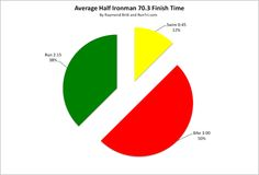 RunTri: How Much Time Does it Take to Finish a Half Ironman 70.3? Average Half Ironman Finish Times