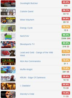 Friday Special Bundle - @IndieGala   $2.49 for 12 #steam #games  Rates: http://www.steamhits.com/Bundle/Bundle/2056  #bundles