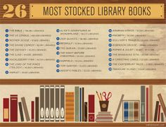 26 most stocked library books: the Bible, Mother Goose, Macbeth, and more! - Weldon Owen -- Did any of your favorites make the list? Bound Book, Mother Goose, Reading Levels, Film Music Books, Book Girl, Reading Material, Library Books, Little Books, Book Stuff