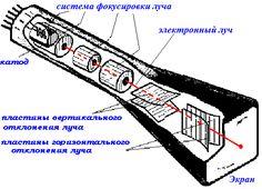 Устройство ЭЛТ осциллографа
