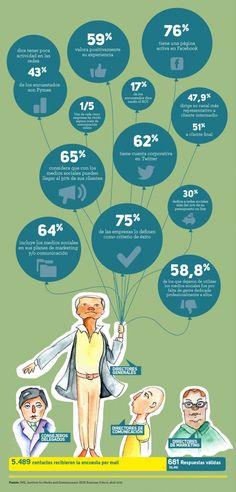 Qué´opina la alta dirección sobre el Social Media #infografia