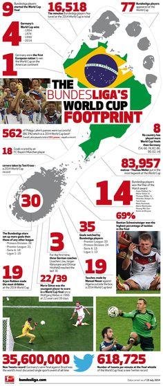 The Bundesliga's World Cup Footprint | Graphic - Bundesliga - official website
