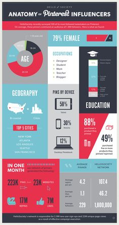 'Anatomy of #Pinterest influencers.' #infographic by hello society #infographic